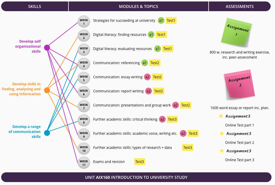 AIX160 Curriculum map