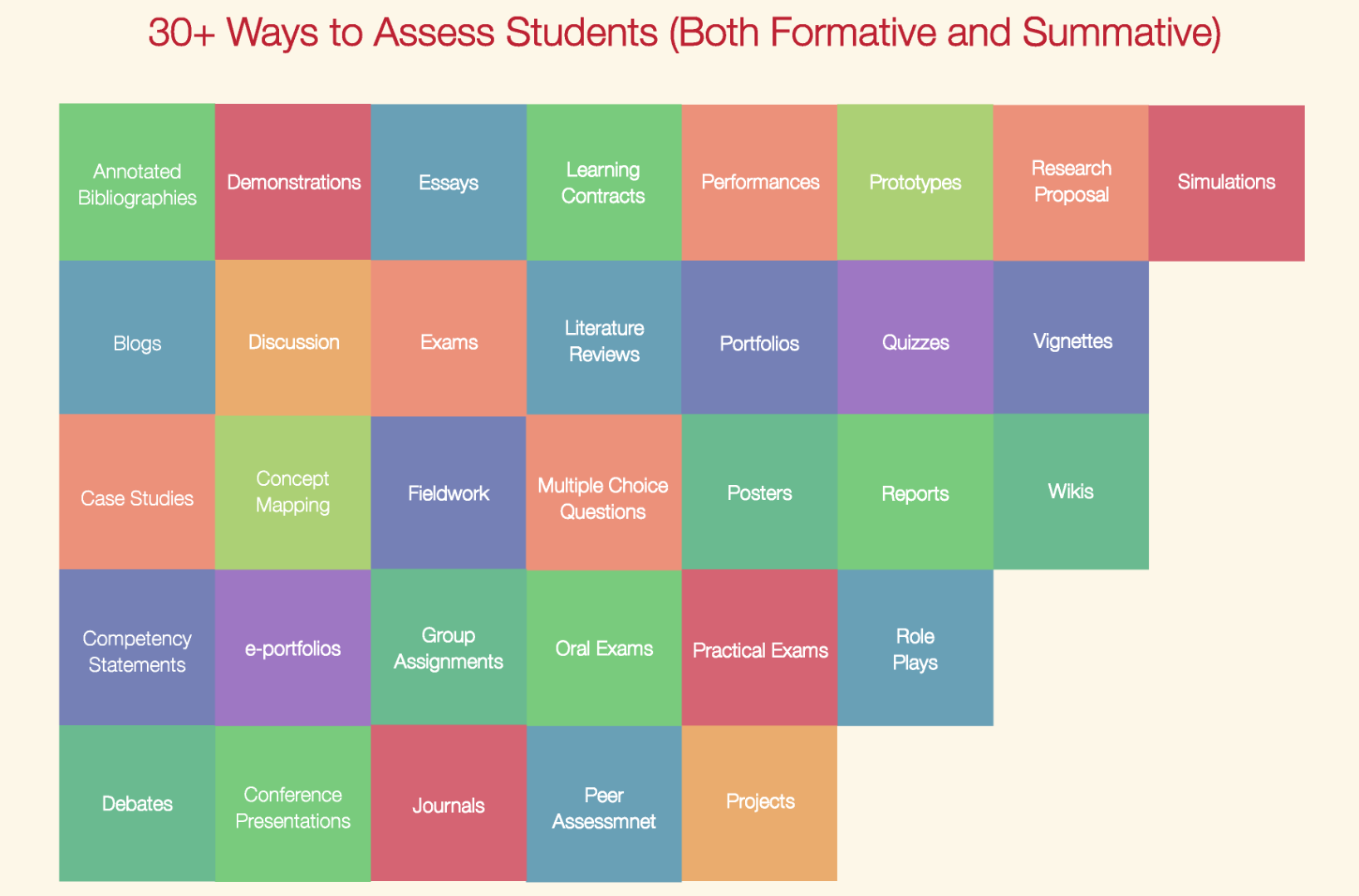 30+ Ways to assess students: formative and summative