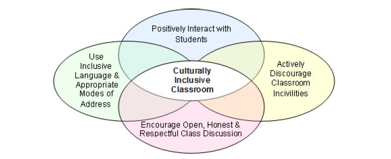 Culturally inclusive classroom graphic