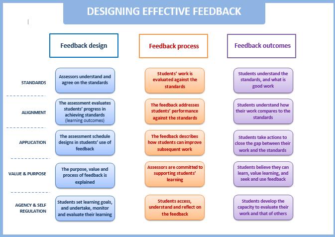 Design effective feedback infographic