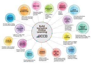 Build inclusive online learning graphic