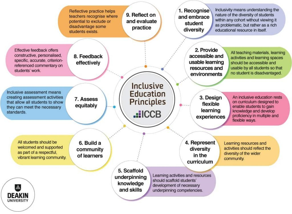 Inclusive Education Principles graphic